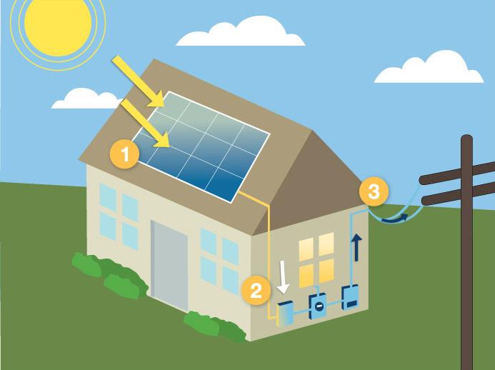 Benefits of Solar Energy - Green Mountain Energy Company